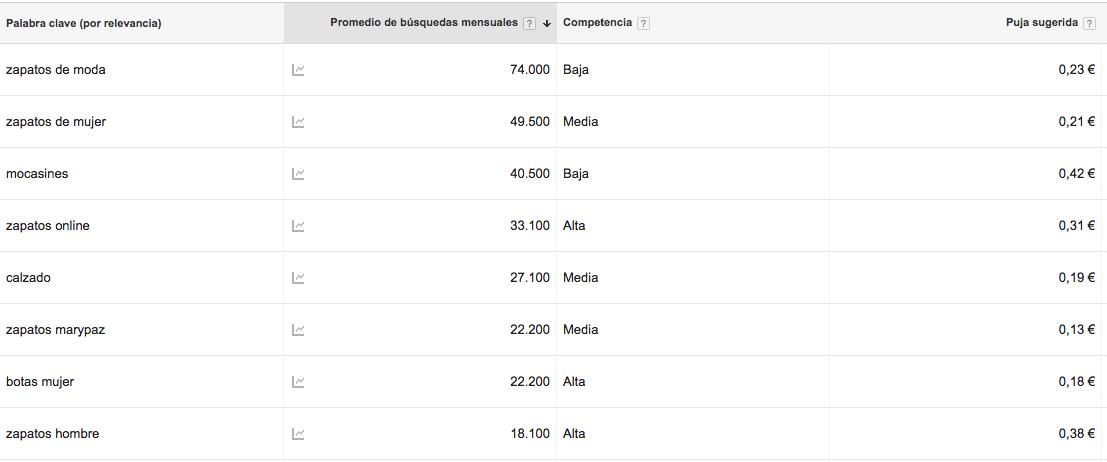 El planificador de palabras clave de Google AdWords para identificar que terminos posicionar en nuestra web