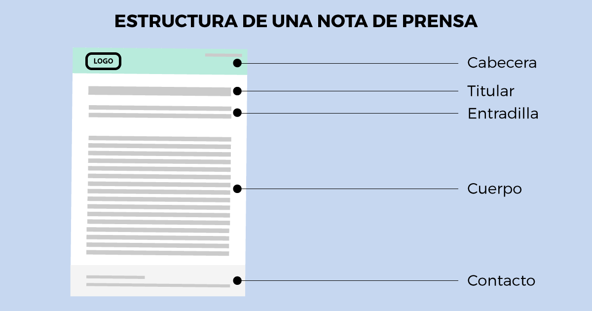 Estructura de una nota de prensa