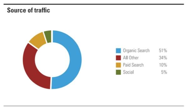 Fuentes de tráfico de las webs a nivel mundial