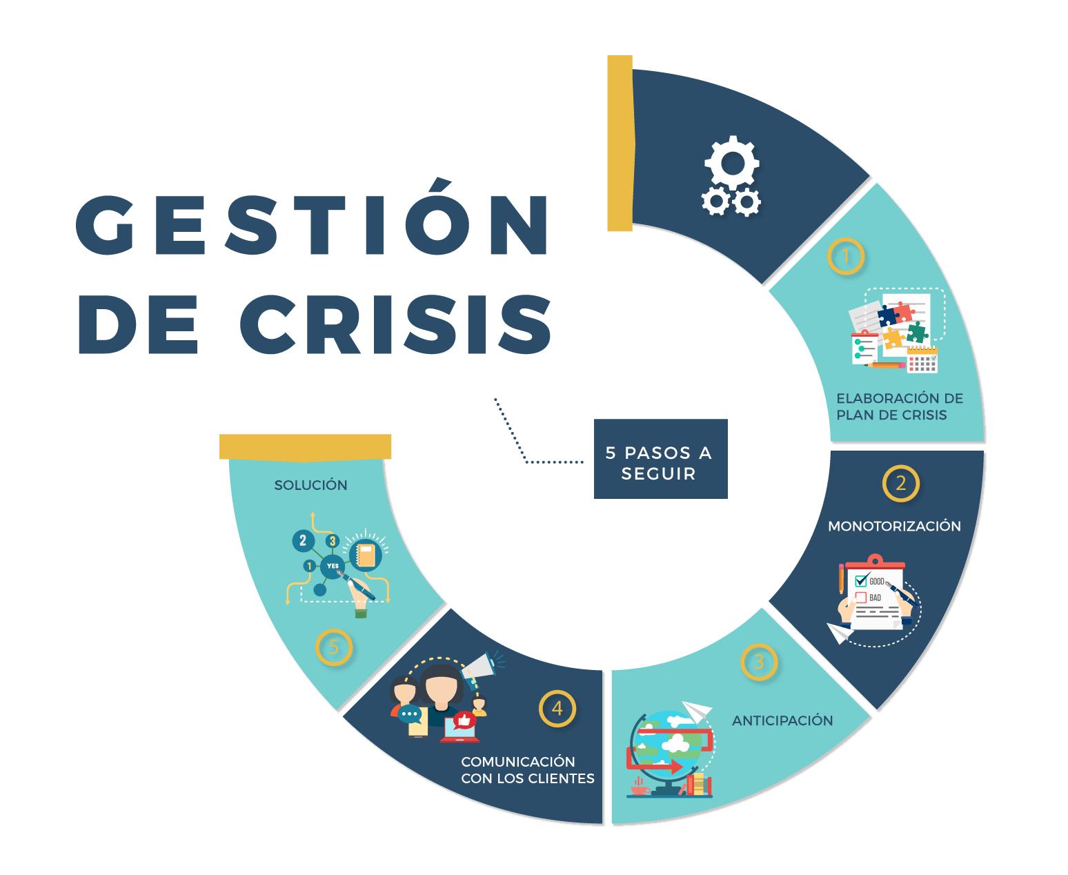 pasos para la gestion de una crisis de comunicación