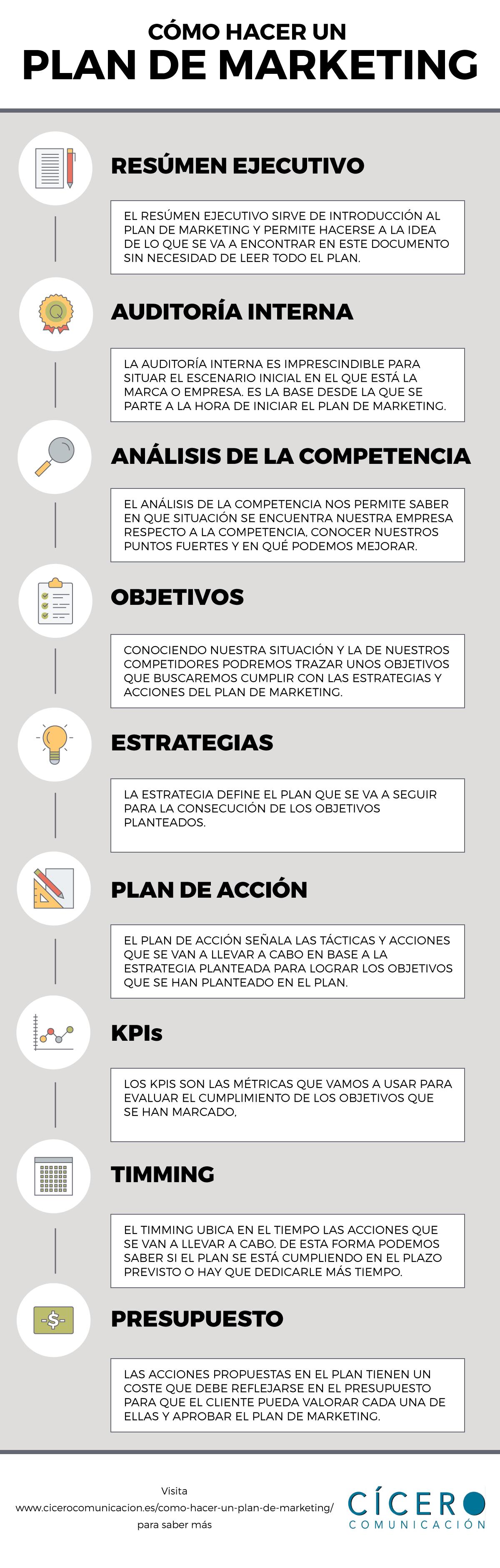 Infografía cómo hacer un plan de marketing