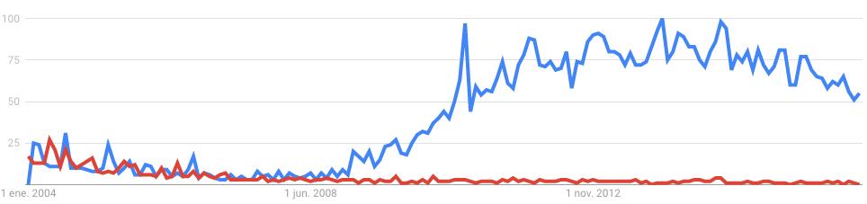 Popularidad del término mhealth respecto a mobihealth