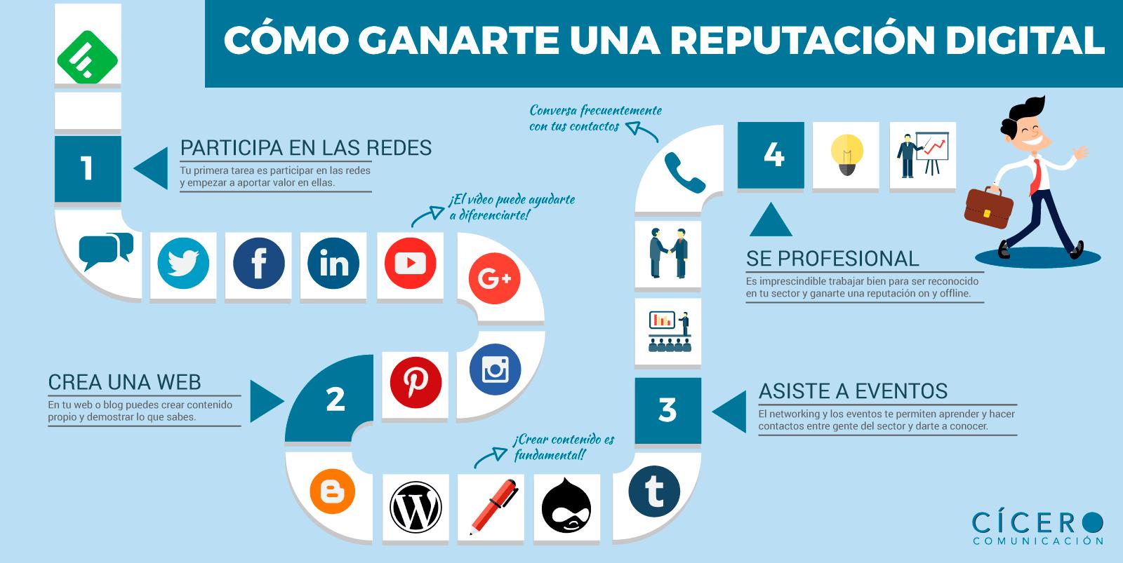 Cómo ganarte una reputación digital