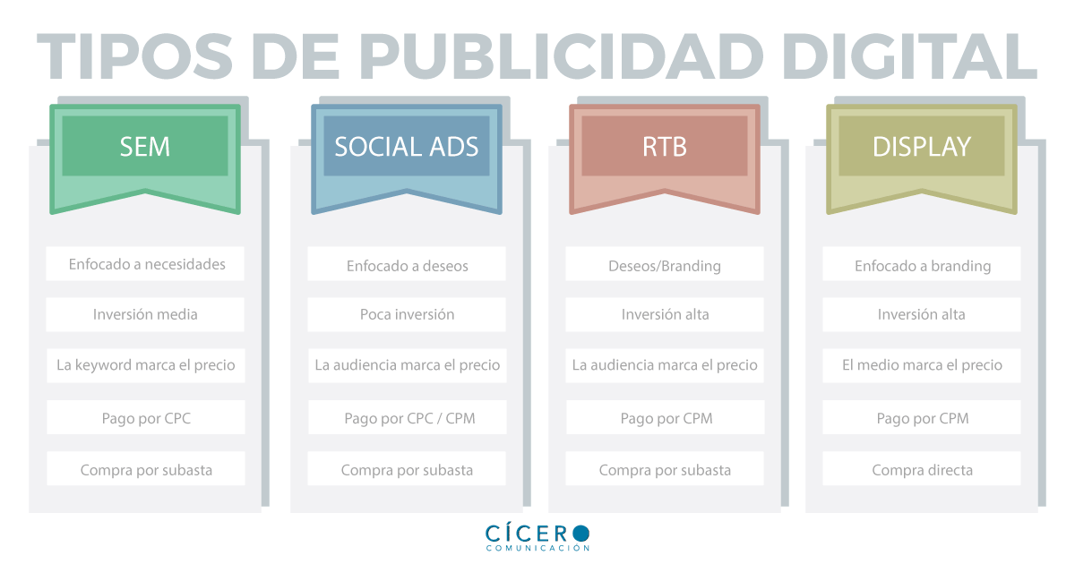 Tipos de publicidad digital