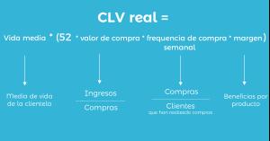 Formula para calcular CLV real