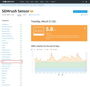 Cambios algoritmo Google ejemplo SEMrush
