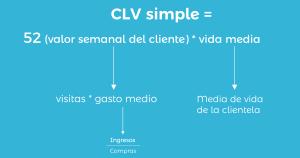 Formula CLV simple