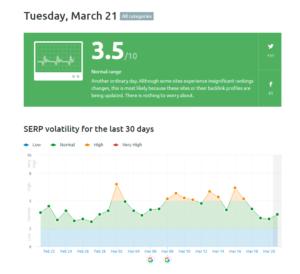 Gráfico de la herramienta para el cambio en el algoritmo google