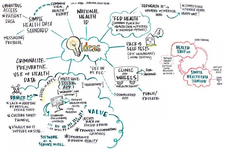 Ejemplo de mapa de ideas