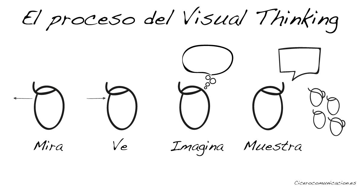 Proceso del visual thinking según Dan Roam
