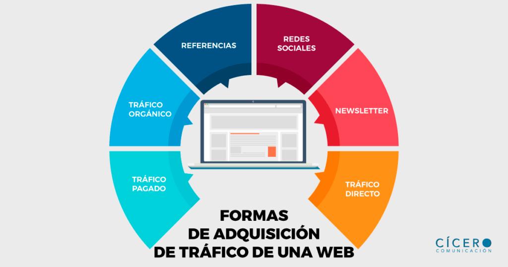 Formas de adquisición de tráfico en la web
