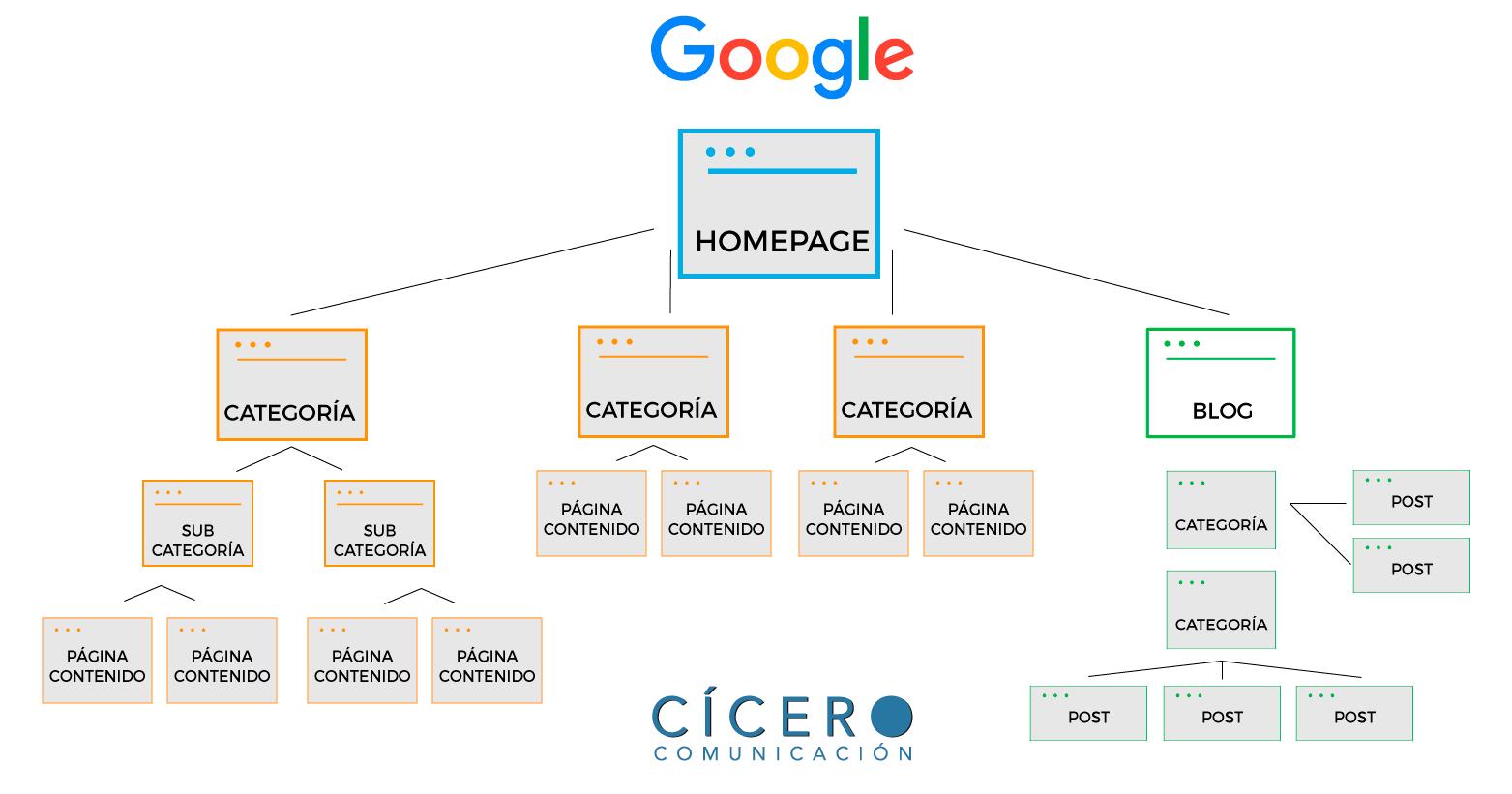 Cómo hacer una estructura web