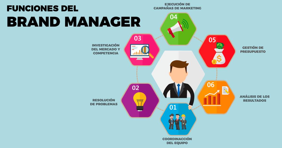 Funciones-brand-manager
