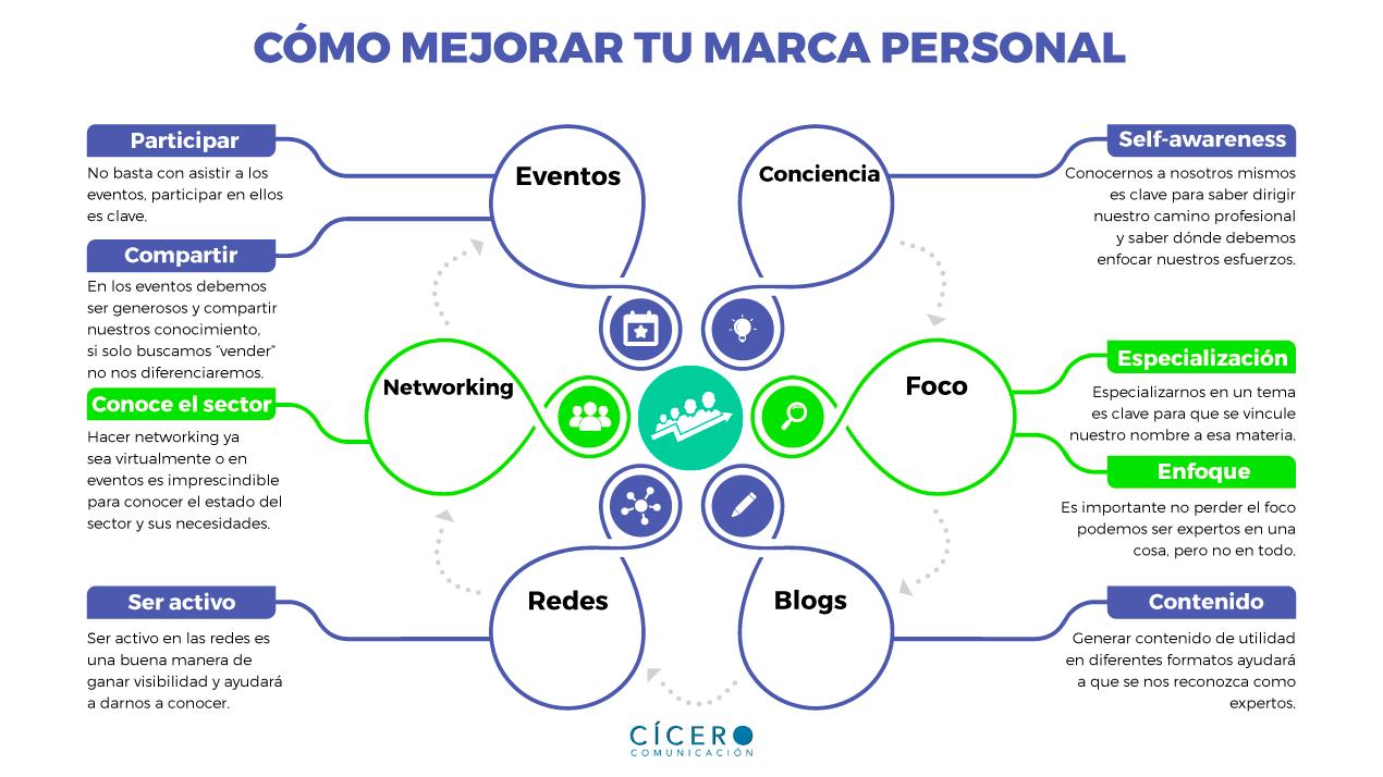 Infografía para mejorar nuestra marca personal y personal branding