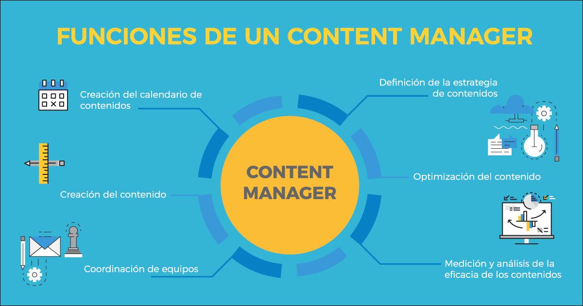 funciones del content manager
