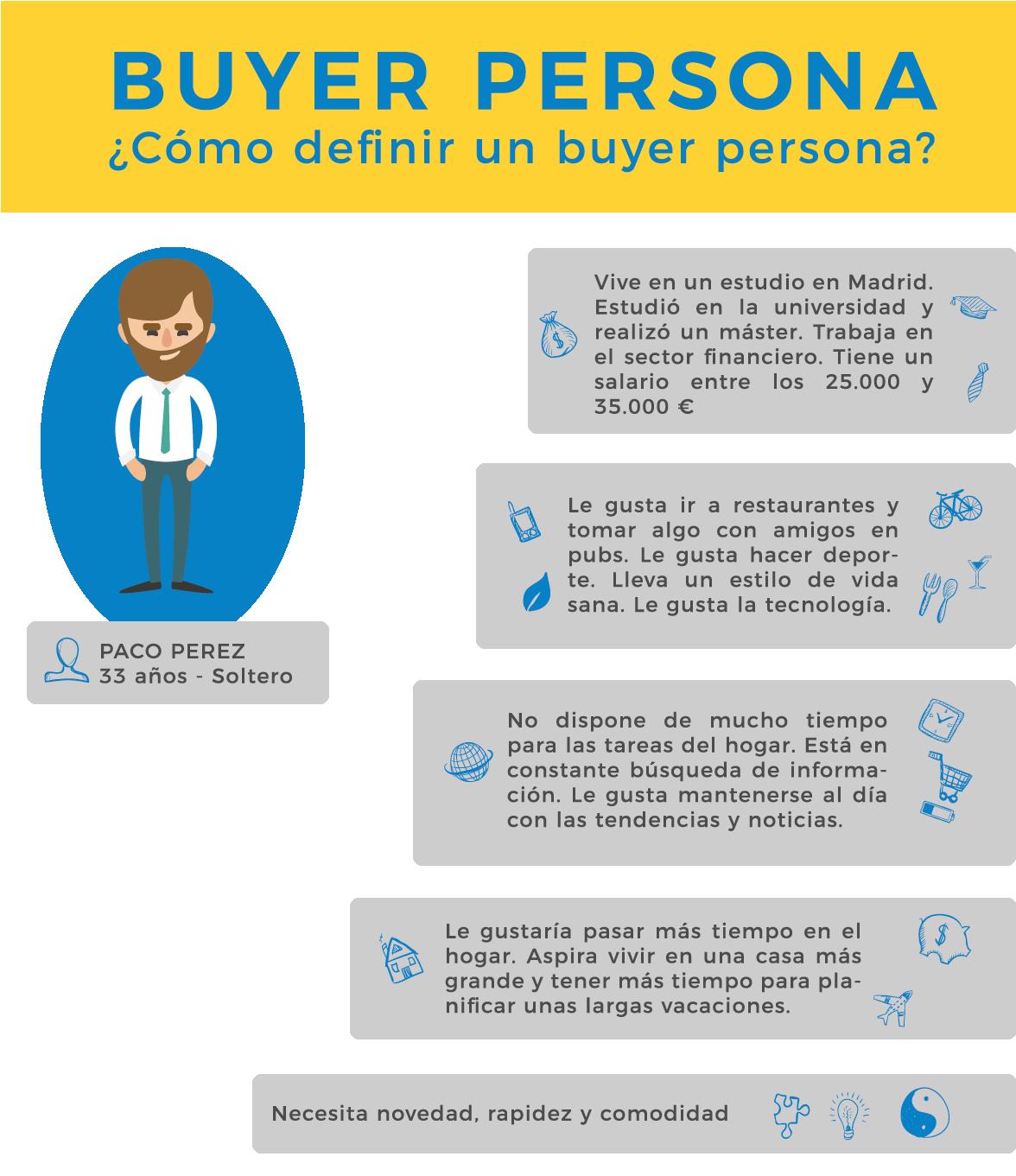 buyer persona ¿como definir a un buyer persona?