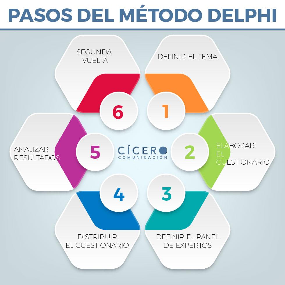 Infografía aplicación método delphi paso a paso